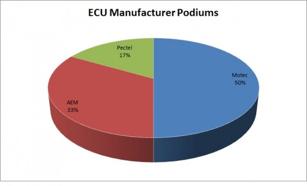 ECUManufacturerPodiums