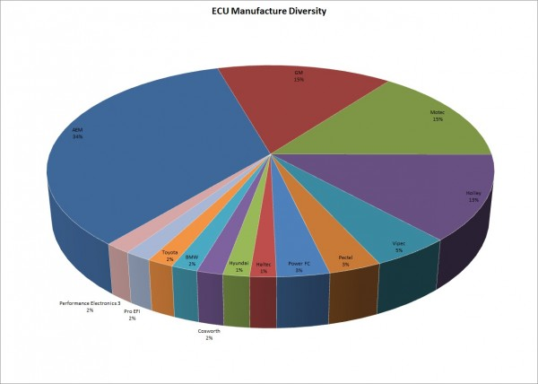 ECUManufacturerdiversity