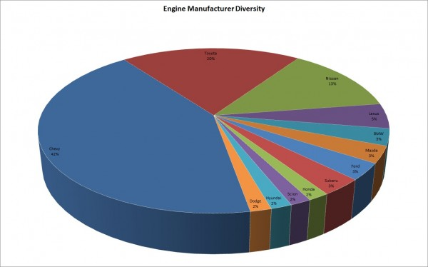 EngineManufacturerDiversity