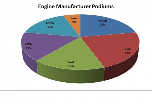 EngineManufacturerPodiums