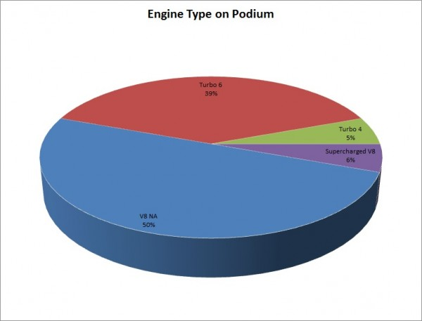 EngineTypeonPodium