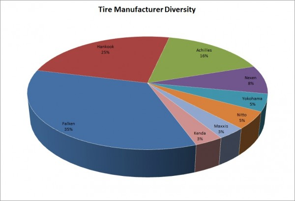 TireManufacturerDiversity
