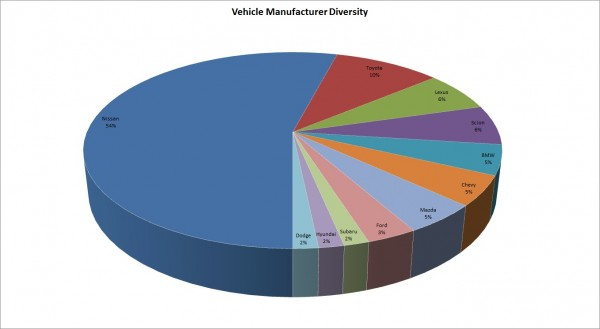 VehicleManufacturerDiversity