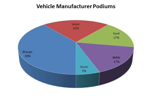 VehicleManufacturerPodiums