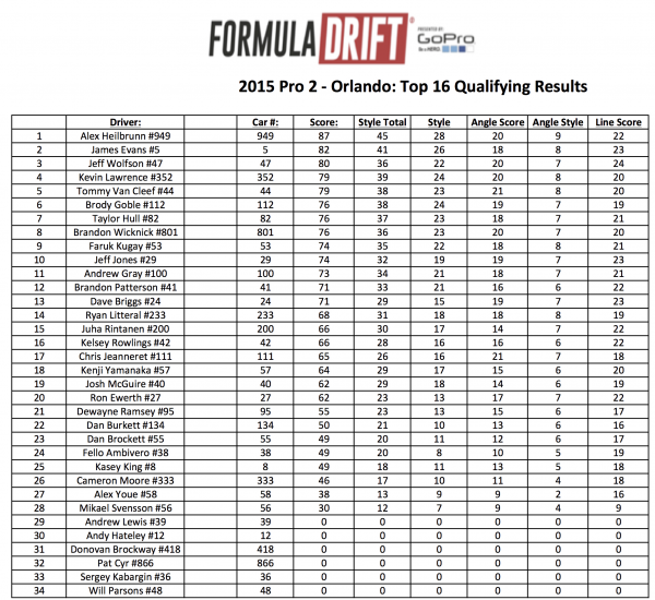 2015 Pro 2 - Orlando- Top 16 Qualifying Results