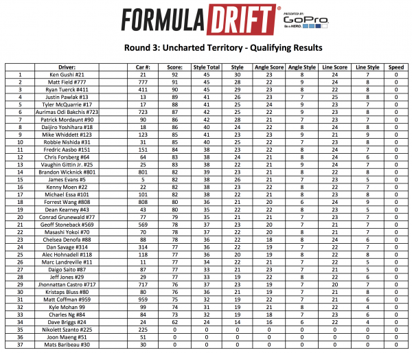 Round 3 - Uncharted Territory - Qualifying Results