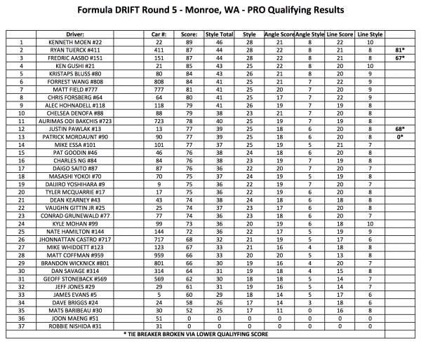 Pro Qualifying Results