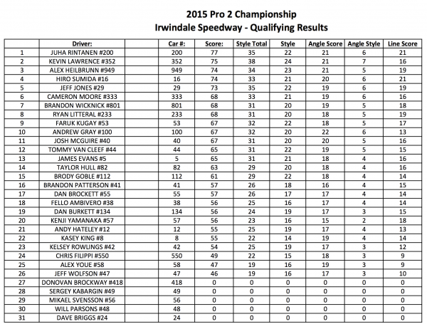 PRO 2_IRWINDALE_TOP 16 FINAL