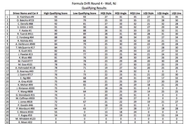 FDNJ-PRO-TOP32results