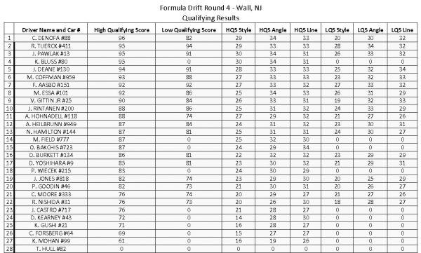 FD2017_NJ_PRO_Qualifying Results